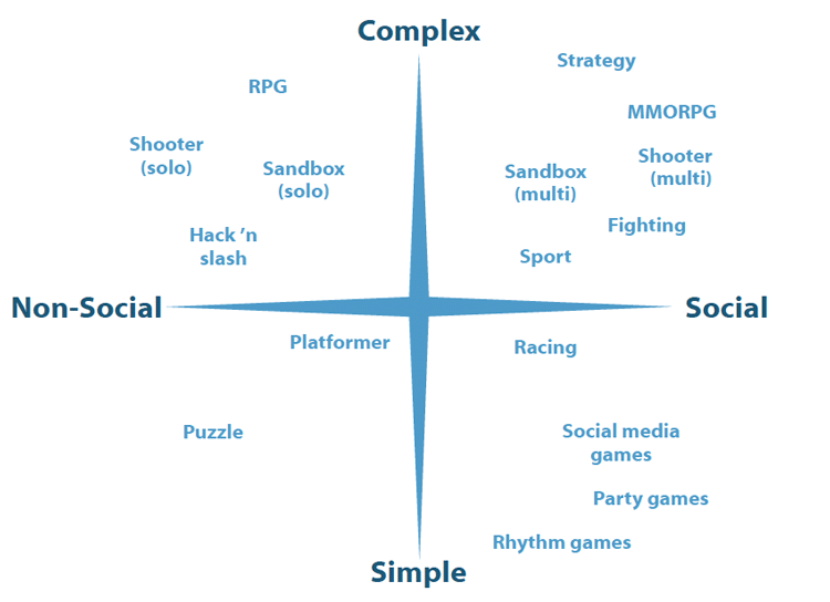 List of video game genres